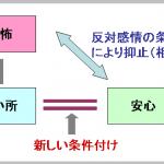 系統的脱感作法(逆抑止法)のやり方と手順